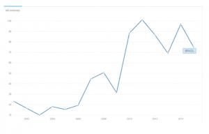 Gráfico invertir en Brasil